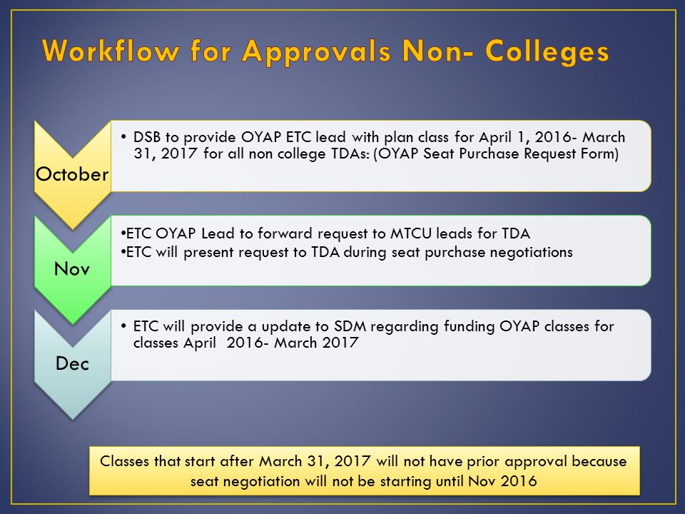 October DSB to provide OYAP ETC lead with plan class for April 1, March 31, 2017 for all non college TDAs: (OYAP Seat Purchase Request Form) Nov ETC OYAP Lead to forward request to MTCU leads for TDA ETC will present request to TDA during seat purchase negotiations Dec ETC will provide a update to SDM regarding funding OYAP classes for classes April March 2017 Classes that start after March 31, 2017 will not have prior approval because seat negotiation will not be starting until Nov 2016