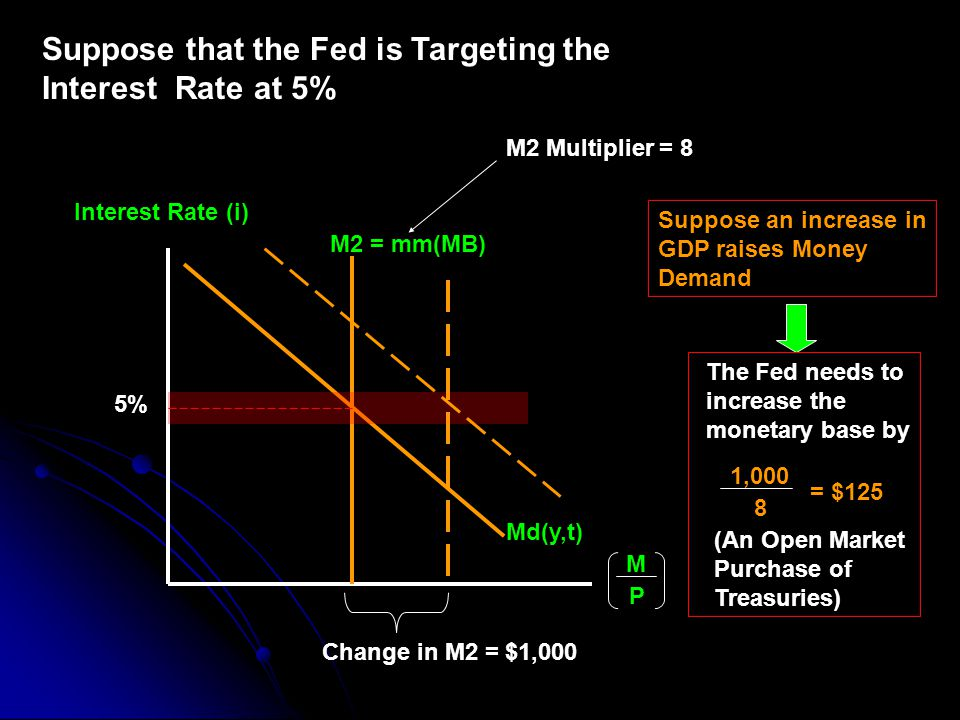 Suppose that the Fed is Targeting the Interest Rate at 5% Interest Rate (i) M2 = mm(MB) M P Md(y,t) 5% M2 Multiplier = 8 Suppose an increase in GDP raises Money Demand Change in M2 = $1,000 The Fed needs to increase the monetary base by 1,000 8 = $125 (An Open Market Purchase of Treasuries)