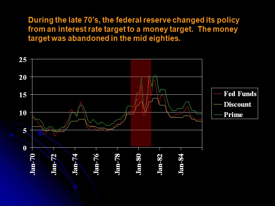 During the late 70's, the federal reserve changed its policy from an interest rate target to a money target.