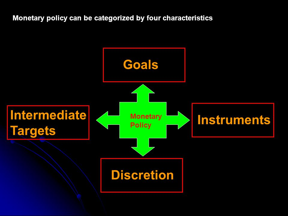Monetary policy can be categorized by four characteristics Monetary Policy Goals Instruments Intermediate Targets Discretion