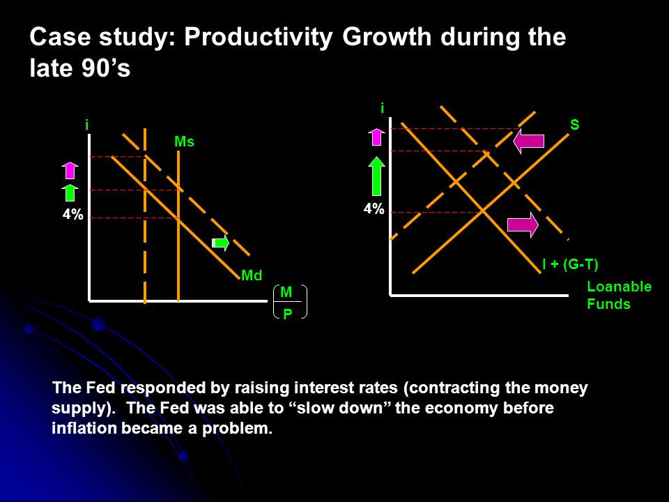 Case study: Productivity Growth during the late 90's i S I + (G-T) 4% i Ms 4% Md M P Loanable Funds The Fed responded by raising interest rates (contracting the money supply).
