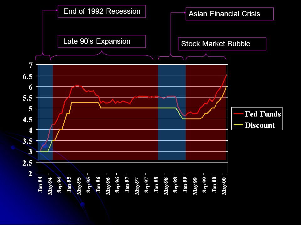End of 1992 Recession Late 90's Expansion Asian Financial Crisis Stock Market Bubble