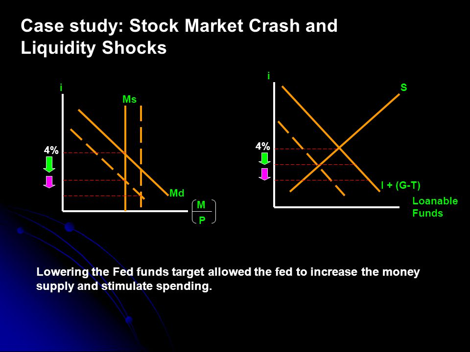 Case study: Stock Market Crash and Liquidity Shocks i S I + (G-T) 4% i Ms 4% Md M P Loanable Funds Lowering the Fed funds target allowed the fed to increase the money supply and stimulate spending.