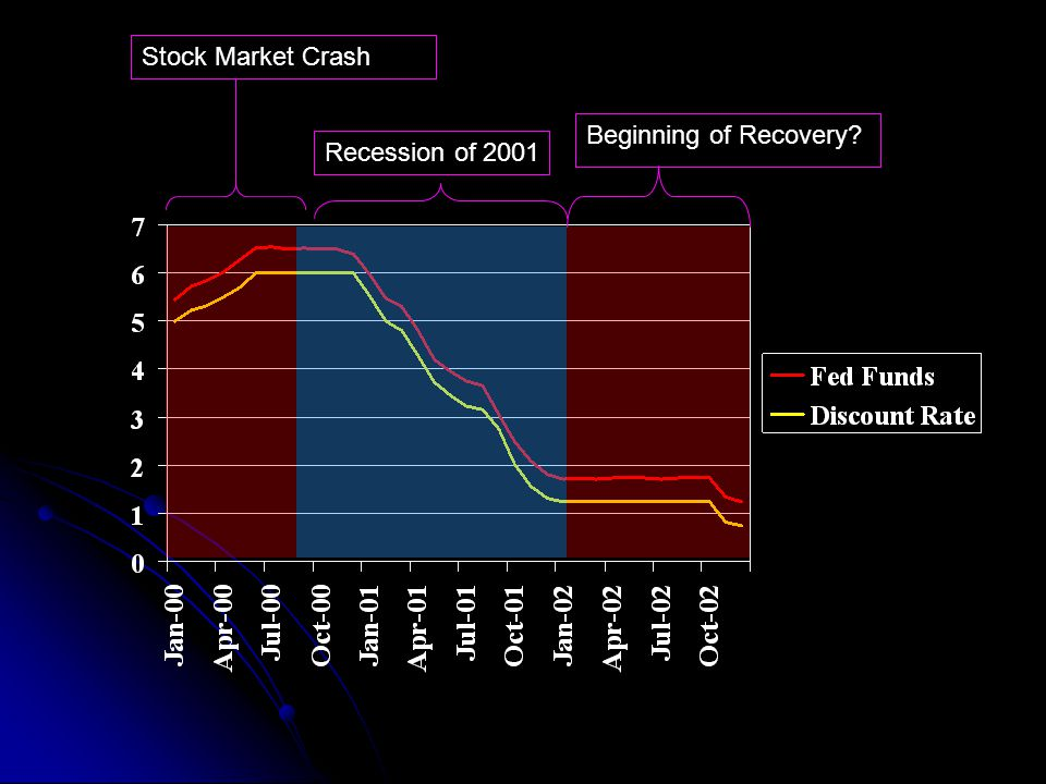 Stock Market Crash Recession of 2001 Beginning of Recovery