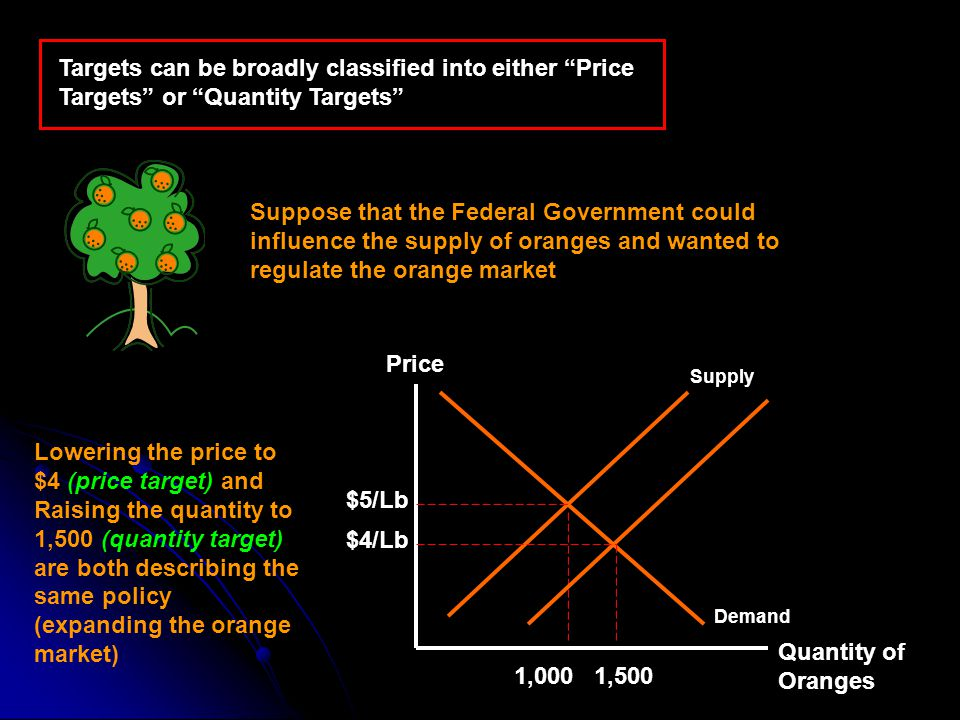 Targets can be broadly classified into either Price Targets or Quantity Targets Suppose that the Federal Government could influence the supply of oranges and wanted to regulate the orange market Quantity of Oranges Price Demand Supply $5/Lb Lowering the price to $4 (price target) and Raising the quantity to 1,500 (quantity target) are both describing the same policy (expanding the orange market) 1,0001,500 $4/Lb