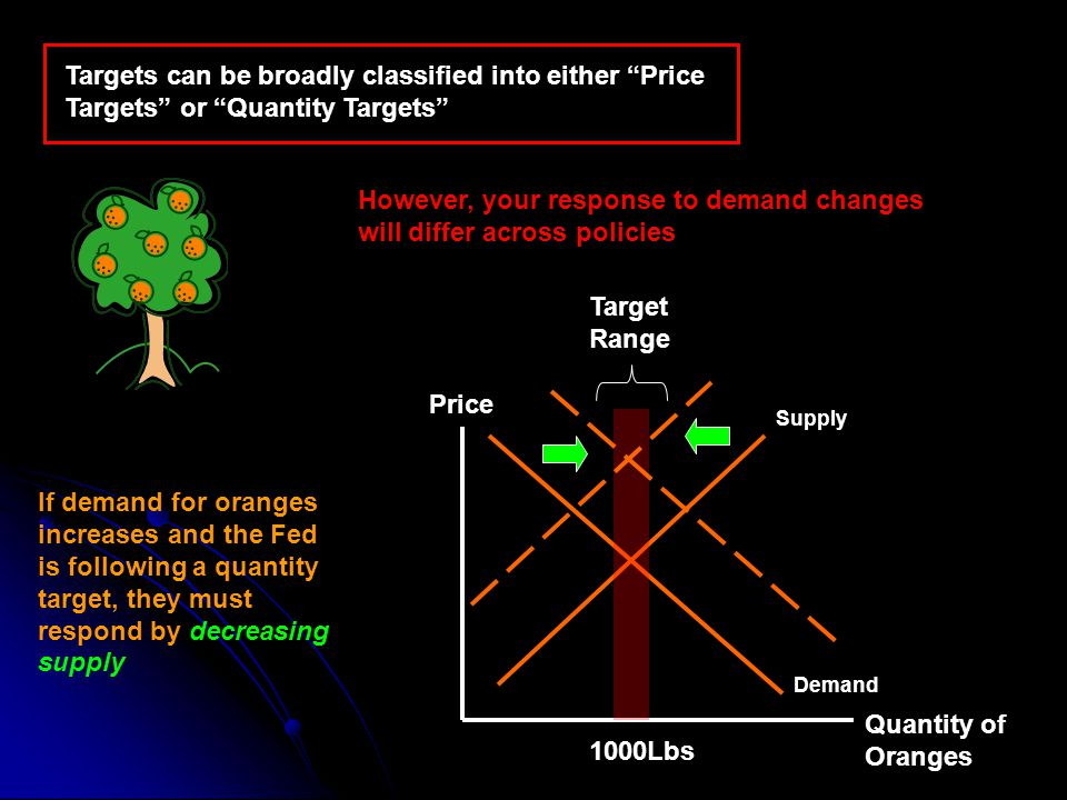 Targets can be broadly classified into either Price Targets or Quantity Targets Quantity of Oranges Price Demand Supply If demand for oranges increases and the Fed is following a quantity target, they must respond by decreasing supply 1000Lbs Target Range However, your response to demand changes will differ across policies
