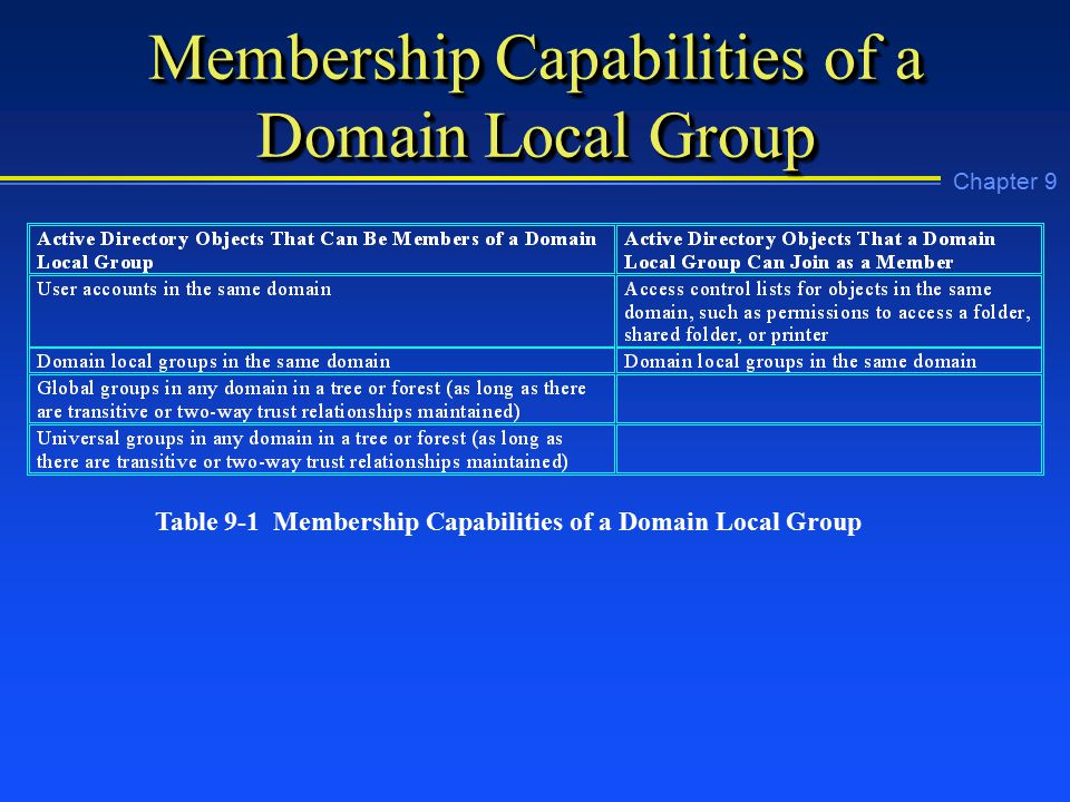 Chapter 9 Membership Capabilities of a Domain Local Group Table 9-1 Membership Capabilities of a Domain Local Group