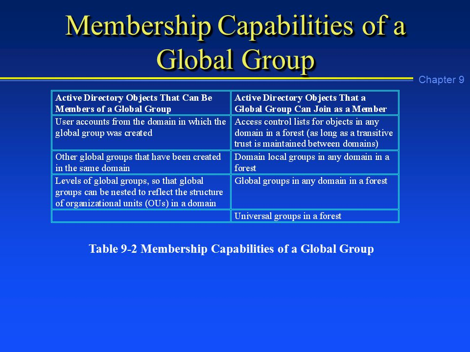 Chapter 9 Membership Capabilities of a Global Group Table 9-2 Membership Capabilities of a Global Group