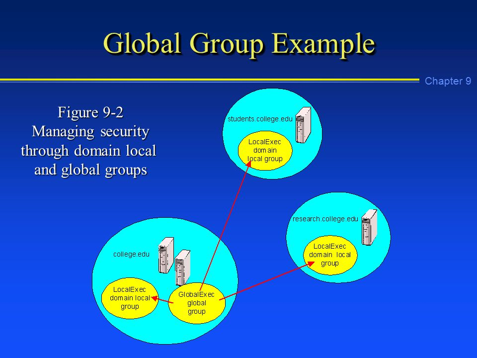 Chapter 9 Global Group Example Figure 9-2 Managing security through domain local and global groups
