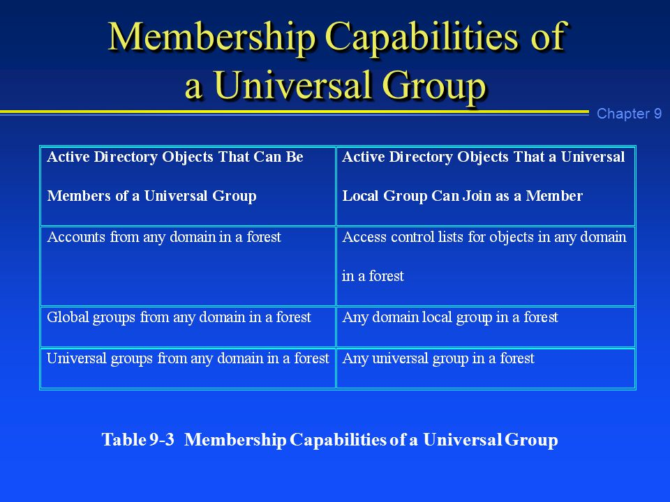Chapter 9 Membership Capabilities of a Universal Group Table 9-3 Membership Capabilities of a Universal Group