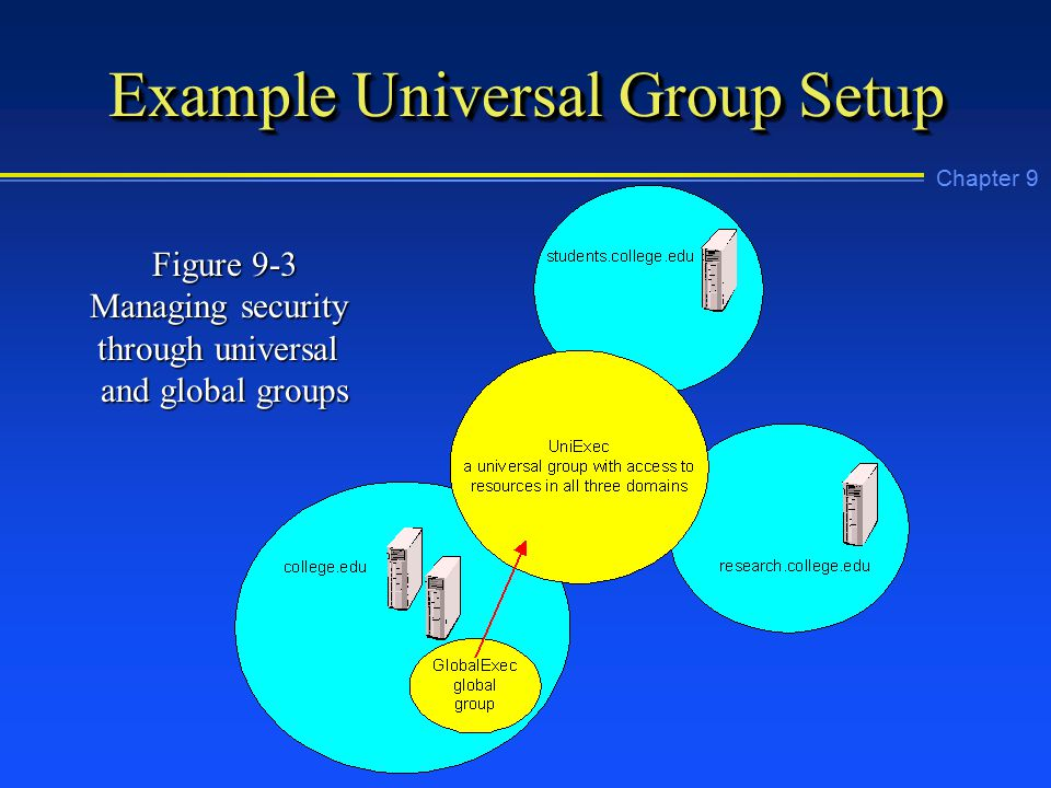 Chapter 9 Example Universal Group Setup Figure 9-3 Managing security through universal and global groups