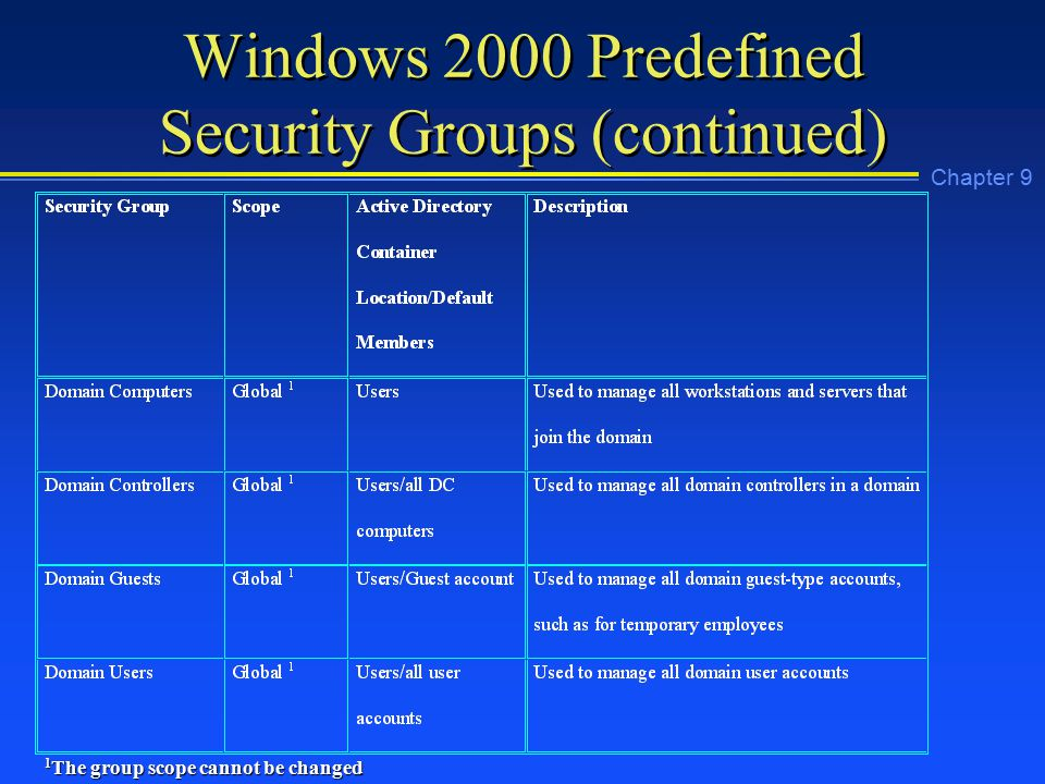 Chapter 9 Windows 2000 Predefined Security Groups (continued) 1 The group scope cannot be changed