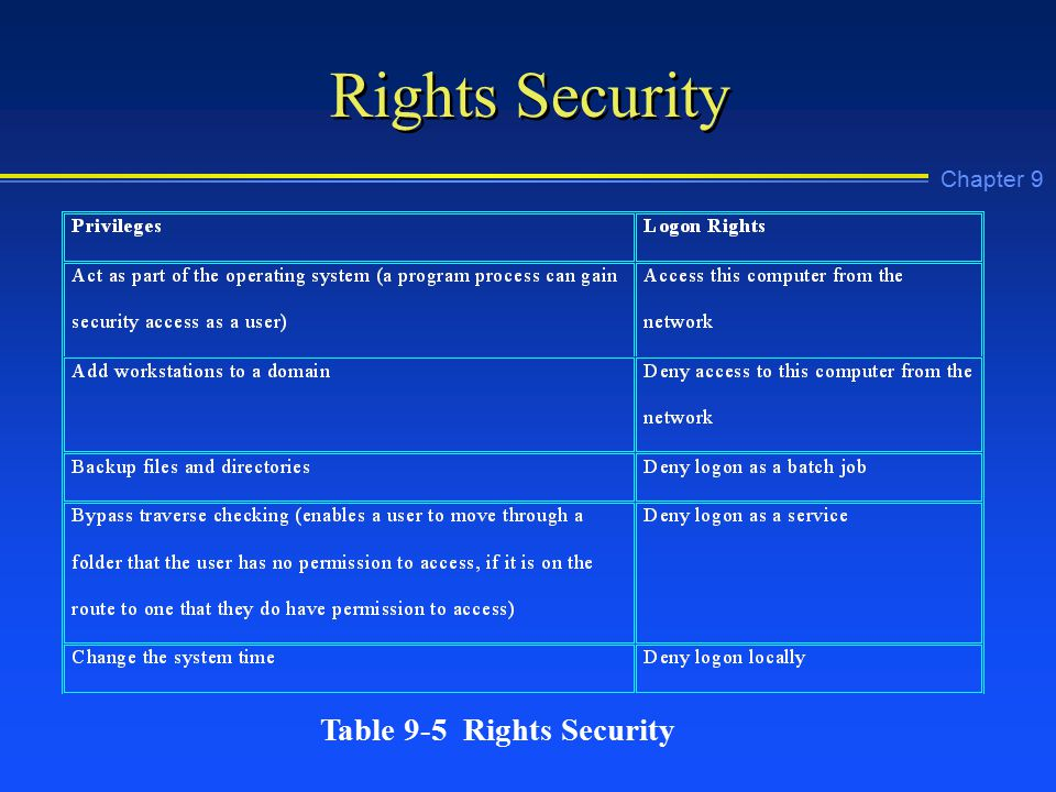 Chapter 9 Rights Security Table 9-5 Rights Security