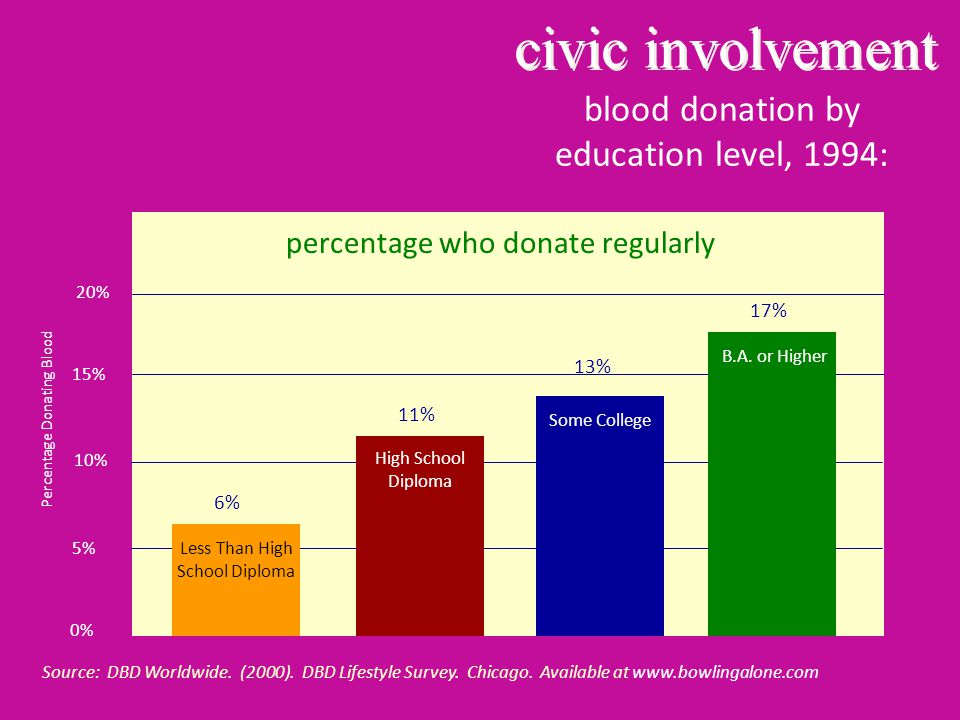 blood donation by education level, 1994: Source: DBD Worldwide.