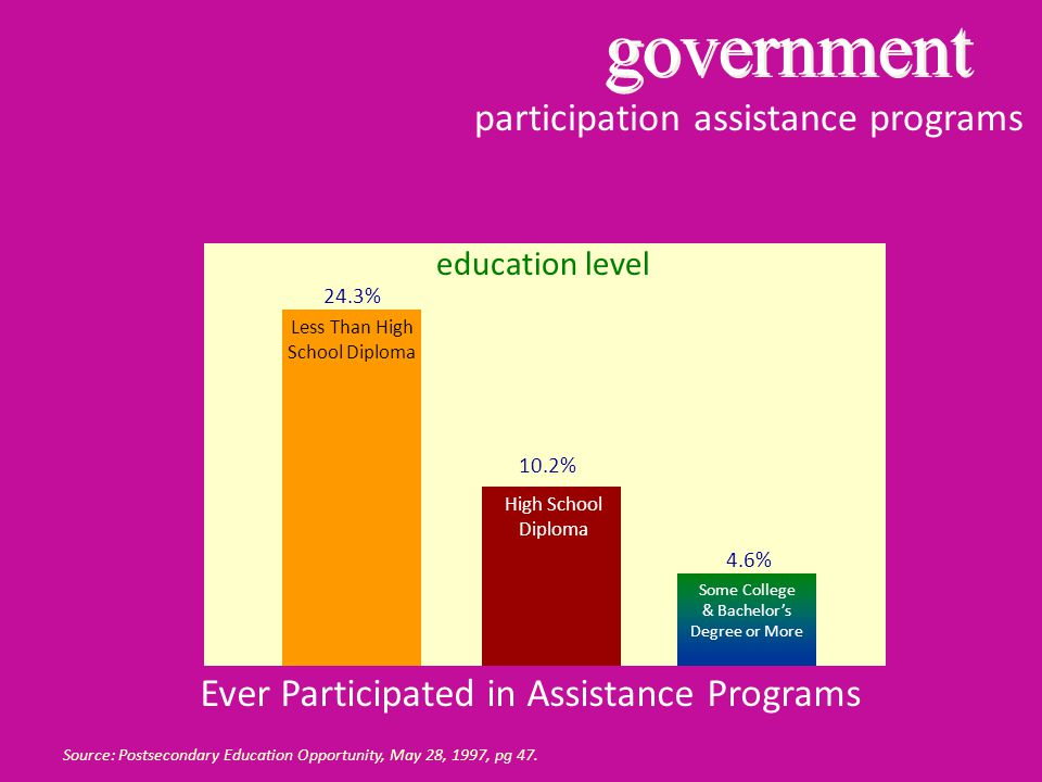 participation assistance programs Source: Postsecondary Education Opportunity, May 28, 1997, pg 47.