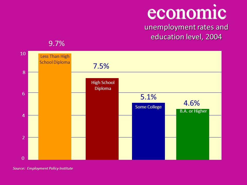 economic unemployment rates and education level, 2004 Source: Employment Policy Institute Less Than High School Diploma High School Diploma Some College B.A.