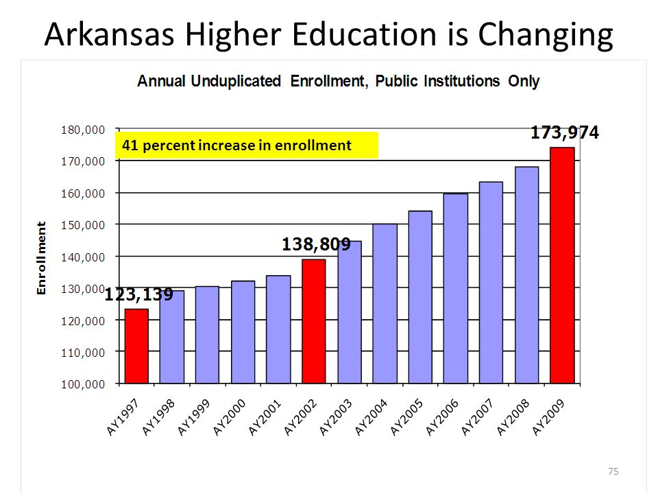 Arkansas Higher Education is Changing 41 percent increase in enrollment 75