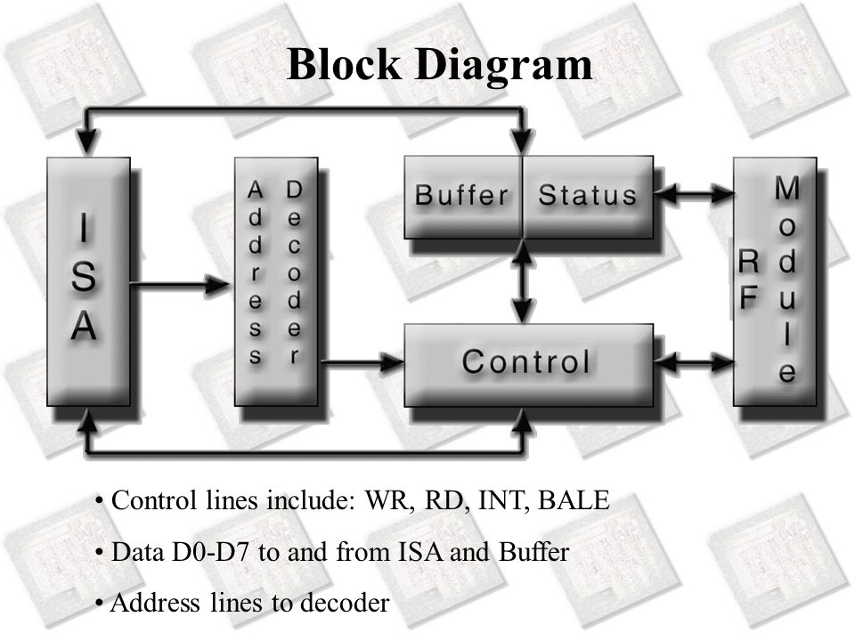 Block Diagram Control lines include: WR, RD, INT, BALE Data D0-D7 to and from ISA and Buffer Address lines to decoder