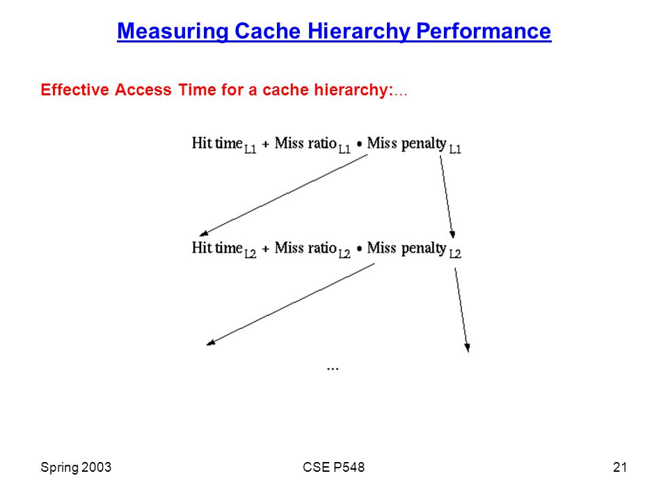 Spring 2003CSE P54821 Measuring Cache Hierarchy Performance Effective Access Time for a cache hierarchy:...