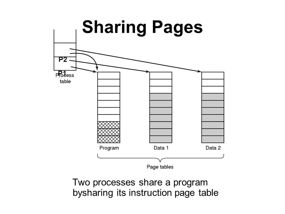 Sharing Pages Two processes share a program bysharing its instruction page table P1 P2