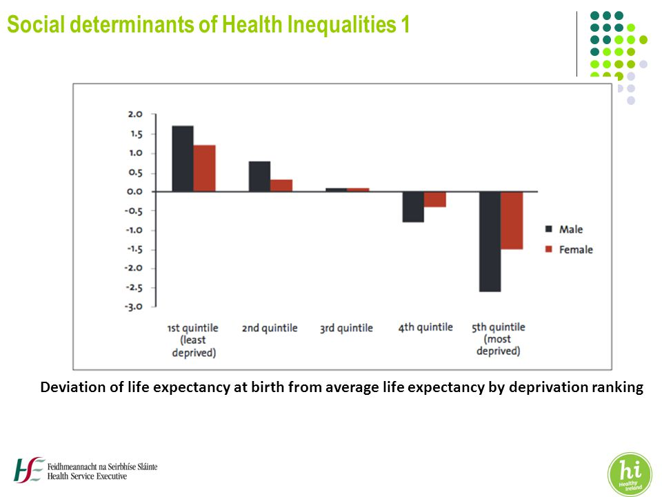 Deviation of life expectancy at birth from average life expectancy by deprivation ranking Social determinants of Health Inequalities 1