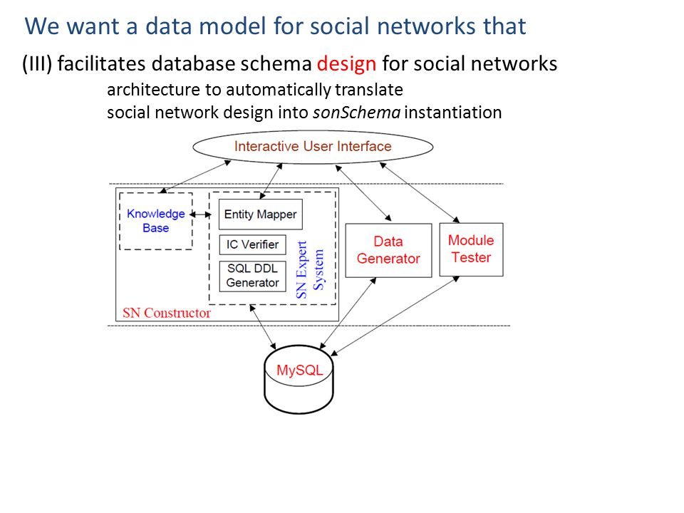 A social network is not a graph yc tay national university of 21 we want a data model for social networks that iii facilitates database schema design for social networks architecture to automatically translate social ccuart Gallery