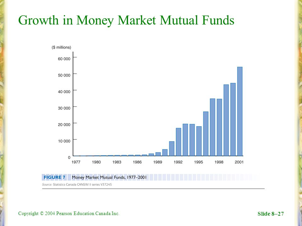 Copyright © 2004 Pearson Education Canada Inc. Slide 8–27 Growth in Money Market Mutual Funds
