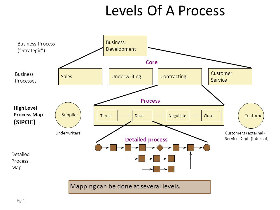 pg 1 why learn about sipoc and process maps document actual high