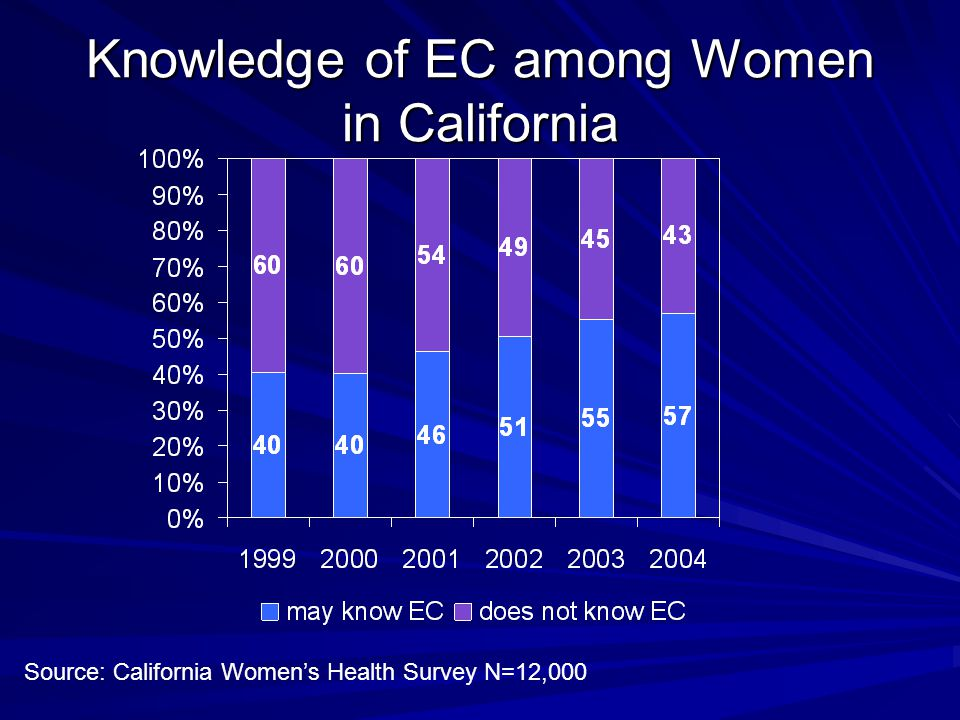 Knowledge of EC among Women in California Source: California Women's Health Survey N=12,000