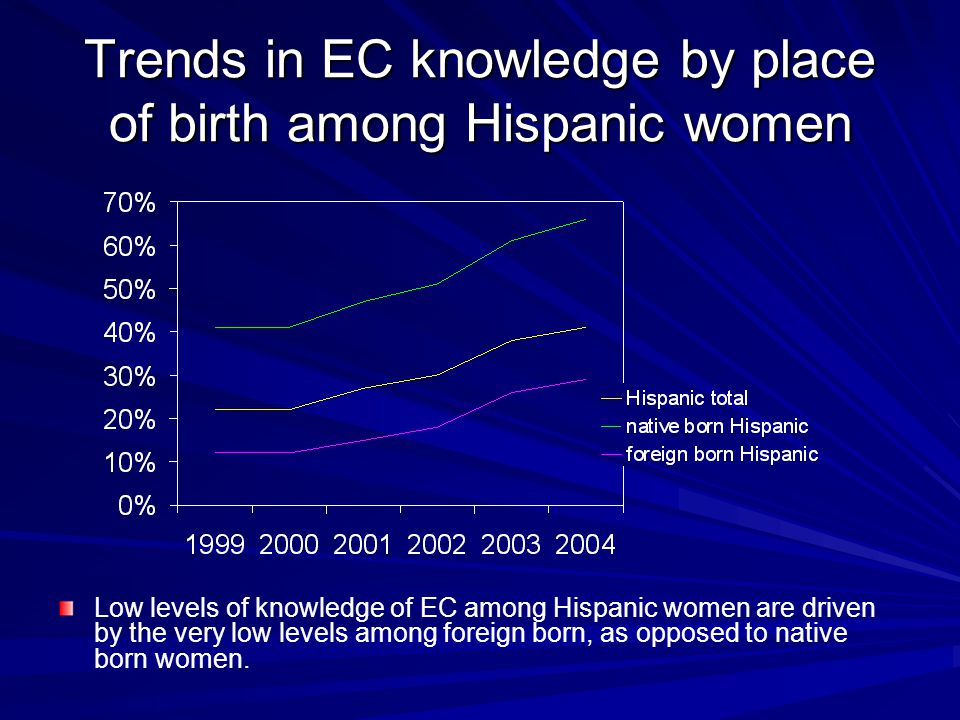 Trends in EC knowledge by place of birth among Hispanic women Low levels of knowledge of EC among Hispanic women are driven by the very low levels among foreign born, as opposed to native born women.