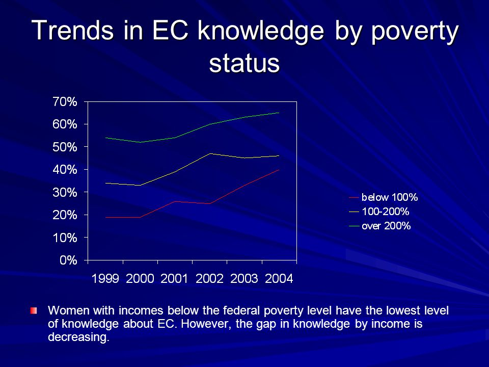 Trends in EC knowledge by poverty status Women with incomes below the federal poverty level have the lowest level of knowledge about EC.