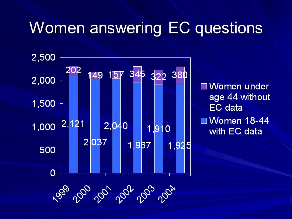Women answering EC questions