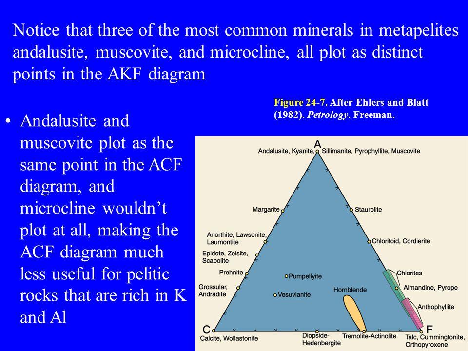 Akf diagram pdf diy wiring diagrams chemographic diagrams reading winter chapter ppt download rh slideplayer com blank plot diagram pdf moody diagram pdf ccuart Gallery