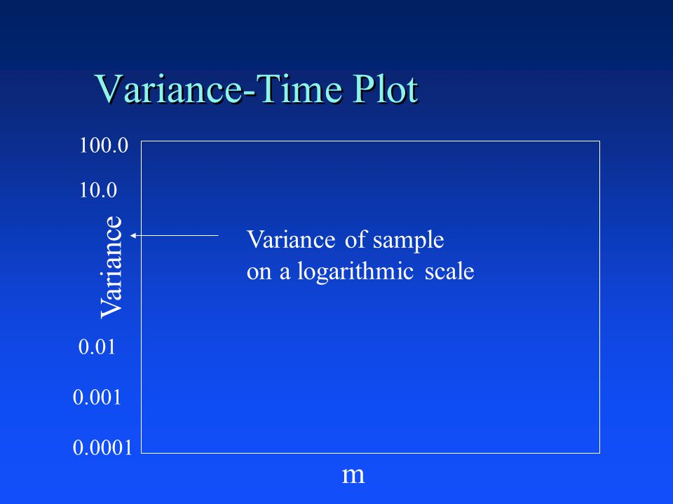 Variance-Time Plot Variance m Variance of sample on a logarithmic scale