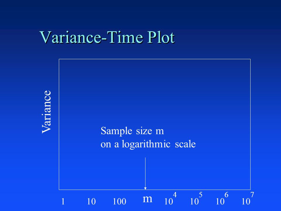 Variance-Time Plot Variance m Sample size m on a logarithmic scale