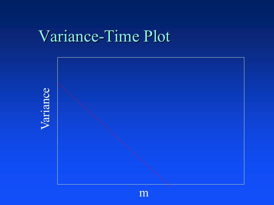 Variance-Time Plot Variance m