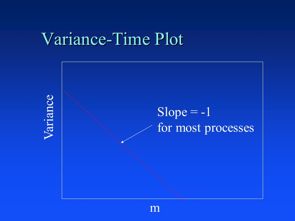 Variance-Time Plot Variance m Slope = -1 for most processes