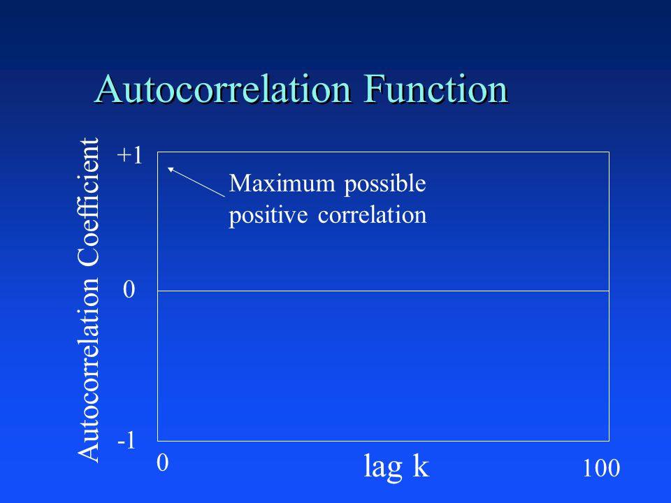 Autocorrelation Function +1 0 lag k Autocorrelation Coefficient Maximum possible positive correlation