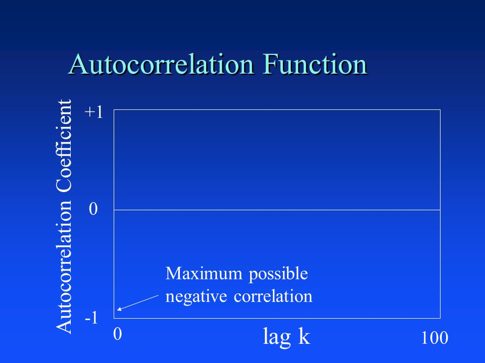 Autocorrelation Function +1 0 lag k Autocorrelation Coefficient Maximum possible negative correlation