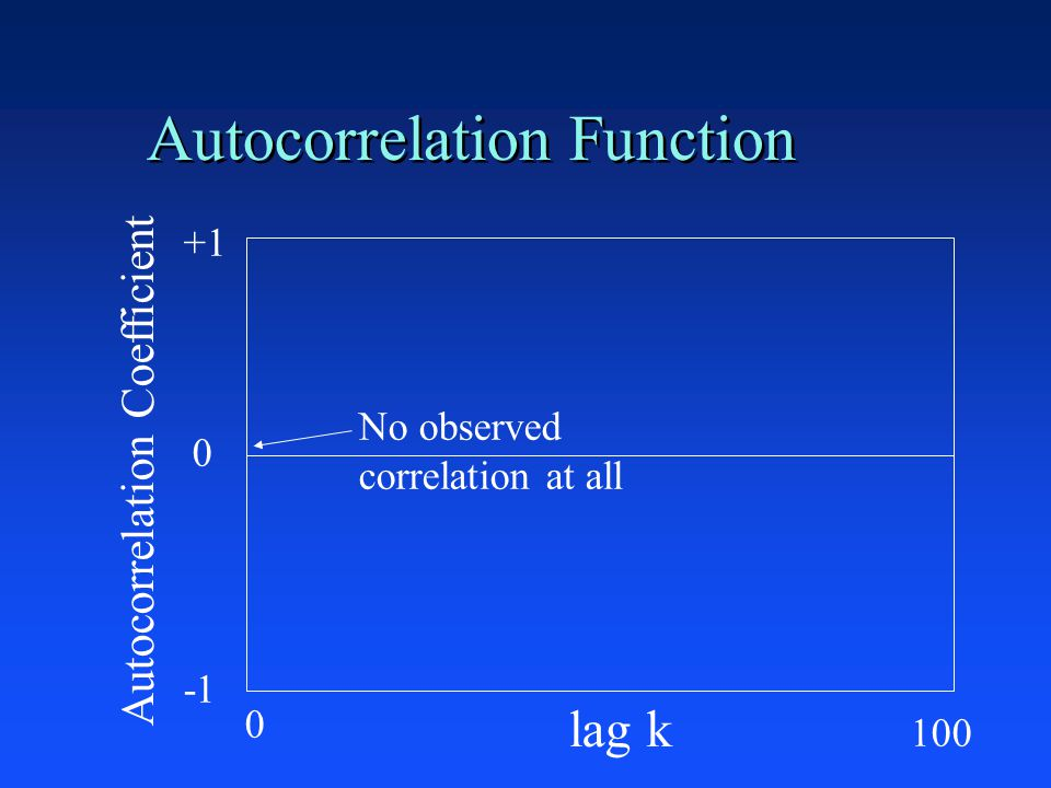 Autocorrelation Function +1 0 lag k Autocorrelation Coefficient No observed correlation at all