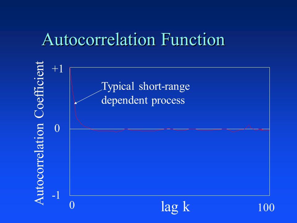 Autocorrelation Function +1 0 lag k Autocorrelation Coefficient Typical short-range dependent process