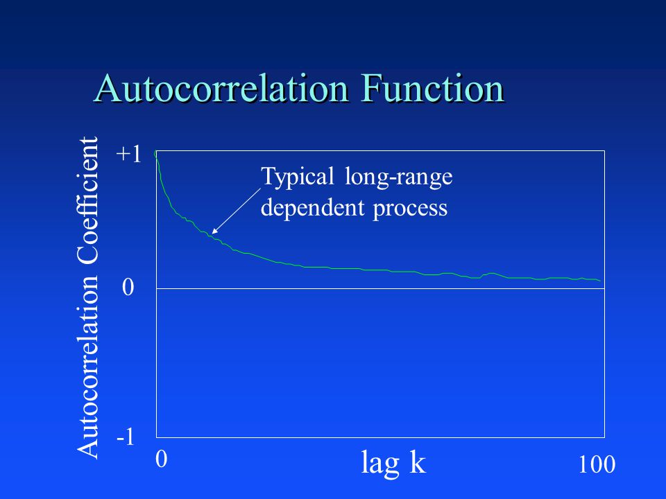 Autocorrelation Function +1 0 lag k Autocorrelation Coefficient Typical long-range dependent process