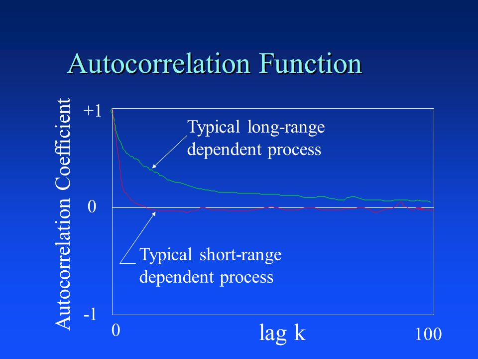 Autocorrelation Function +1 0 lag k Autocorrelation Coefficient Typical long-range dependent process Typical short-range dependent process