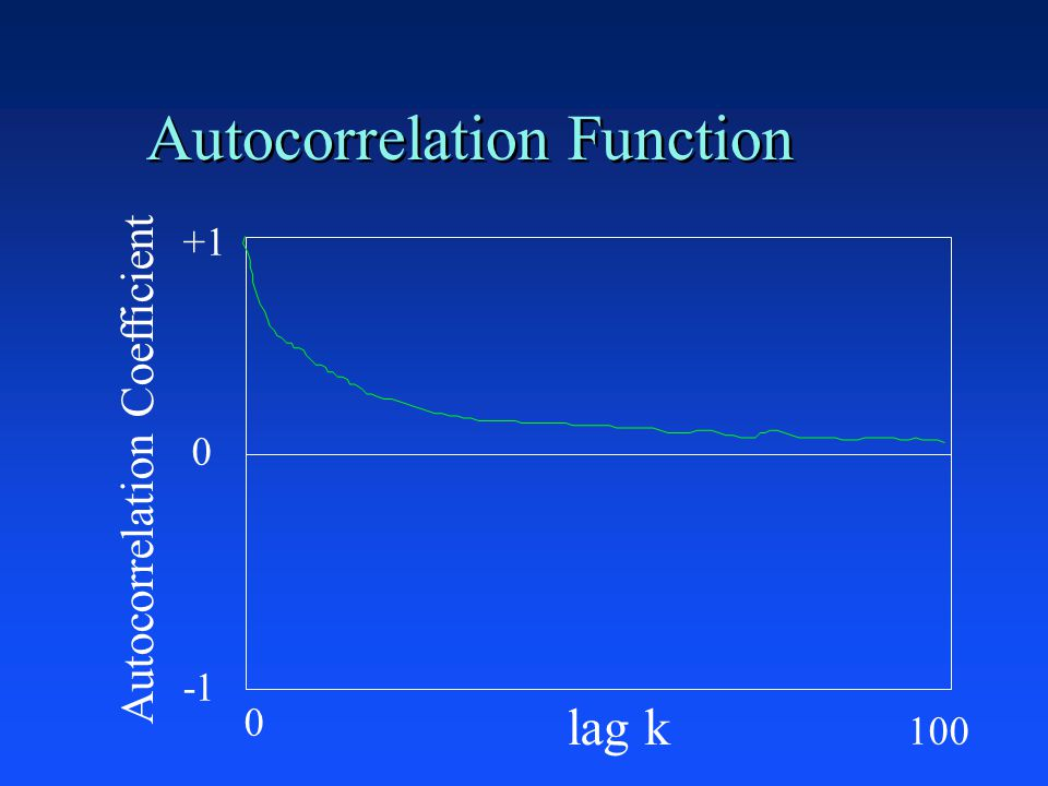 Autocorrelation Function +1 0 lag k Autocorrelation Coefficient