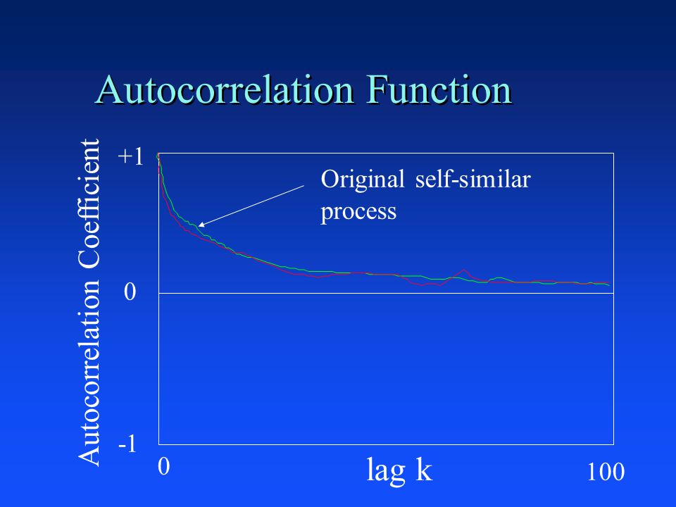 Autocorrelation Function +1 0 lag k Autocorrelation Coefficient Original self-similar process