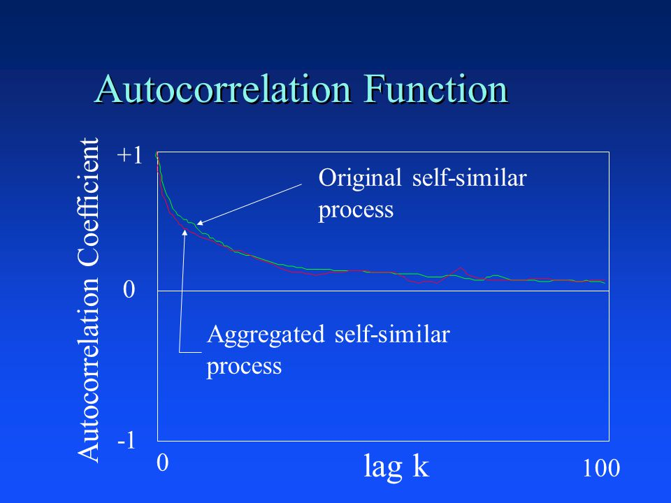 Autocorrelation Function +1 0 lag k Autocorrelation Coefficient Original self-similar process Aggregated self-similar process