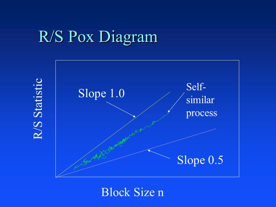 R/S Pox Diagram R/S Statistic Block Size n Slope 0.5 Slope 1.0 Self- similar process