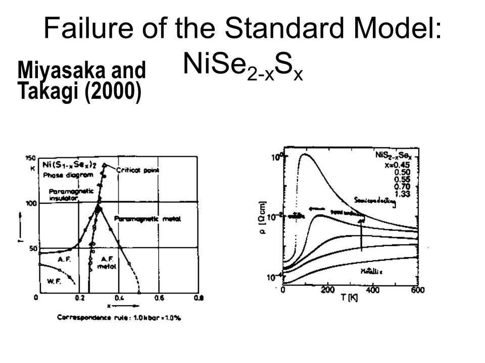 Failure of the Standard Model: NiSe 2-x S x Miyasaka and Takagi (2000)