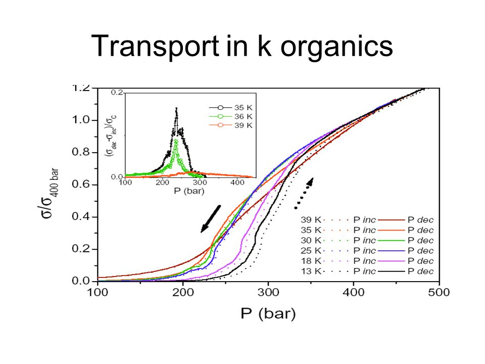 Transport in k organics