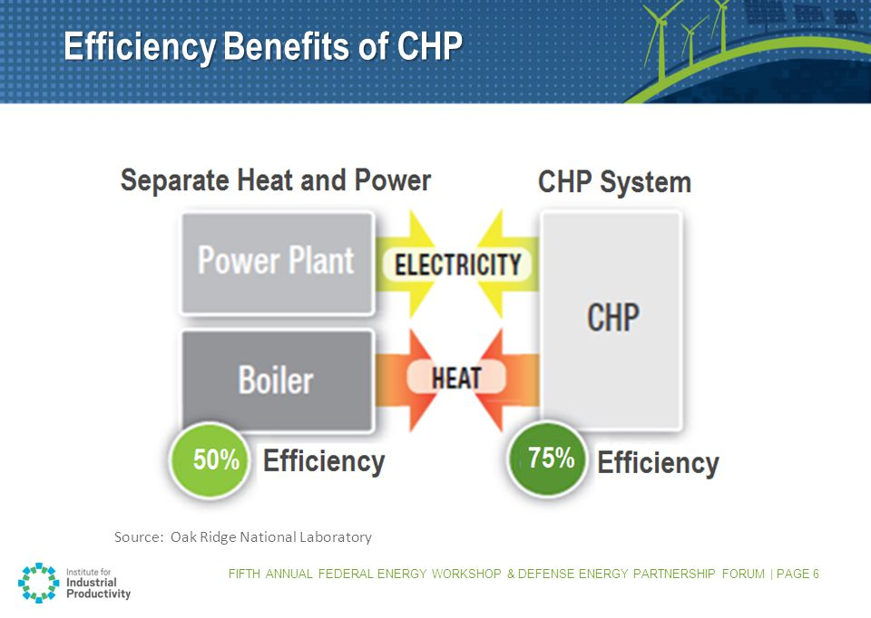 Efficiency Benefits of CHP Source: Oak Ridge National Laboratory FIFTH ANNUAL FEDERAL ENERGY WORKSHOP & DEFENSE ENERGY PARTNERSHIP FORUM | PAGE 6